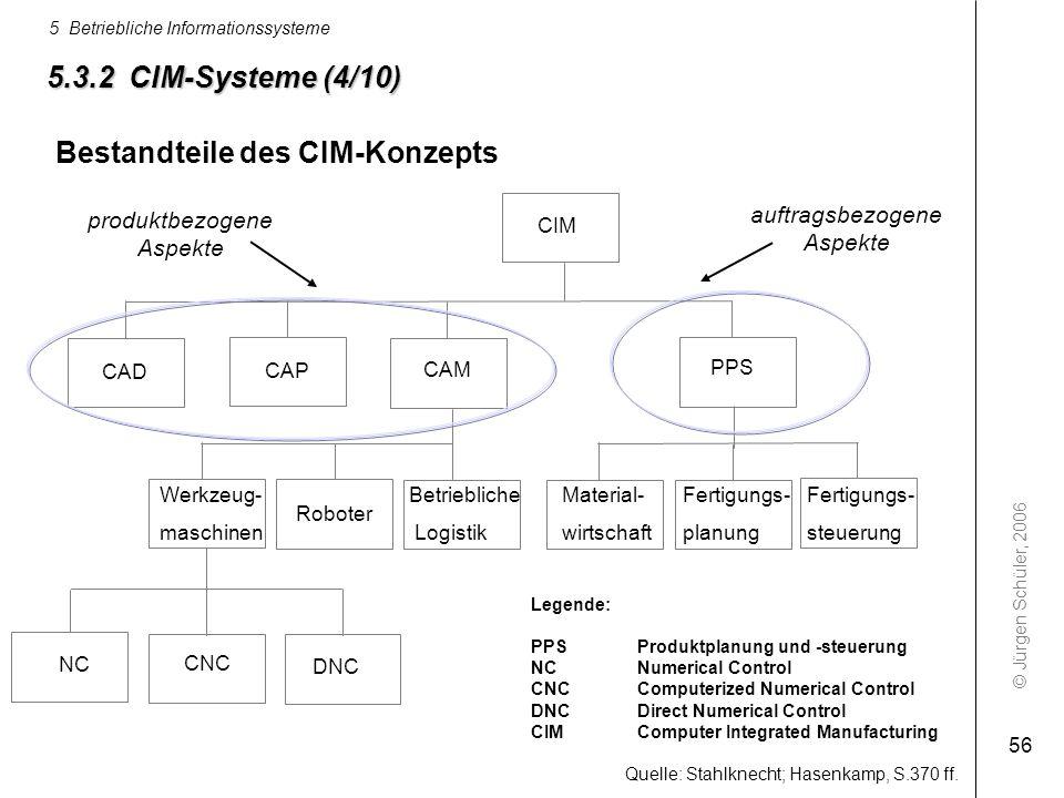 Bestandteile des CIM-Konzepts