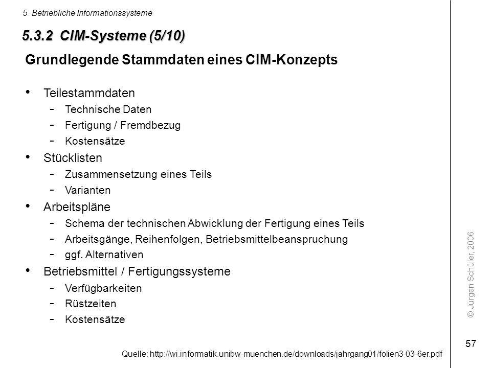 Grundlegende Stammdaten eines CIM-Konzepts