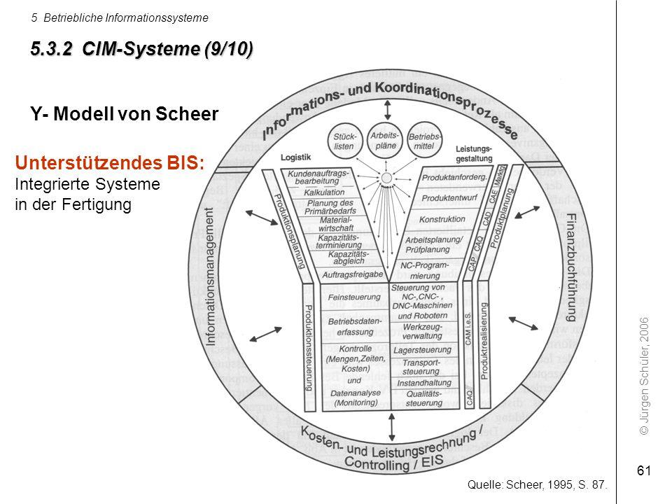 5.3.2 CIM-Systeme (9/10) Y- Modell von Scheer Unterstützendes BIS:
