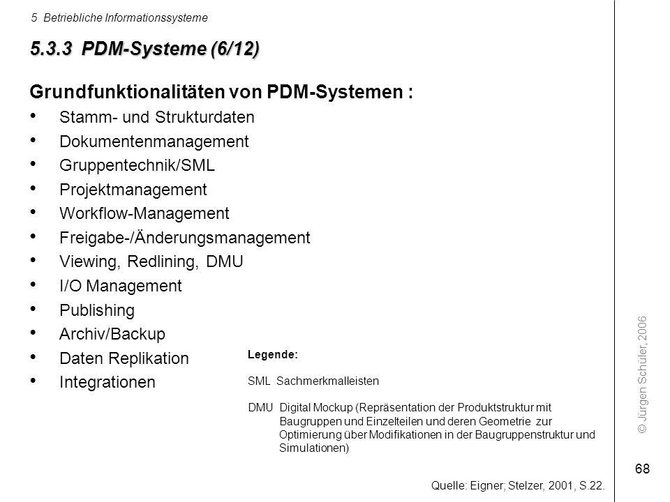 Grundfunktionalitäten von PDM-Systemen :