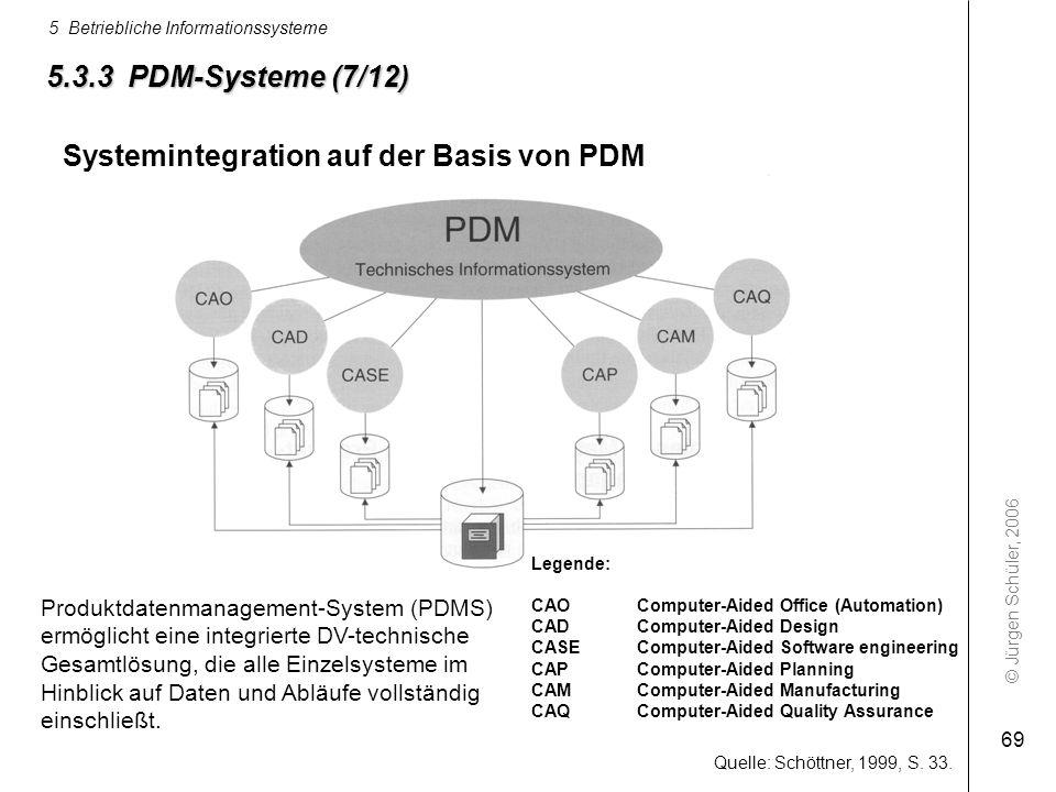 Systemintegration auf der Basis von PDM