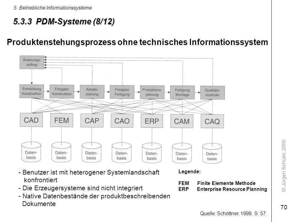 Produktenstehungsprozess ohne technisches Informationssystem