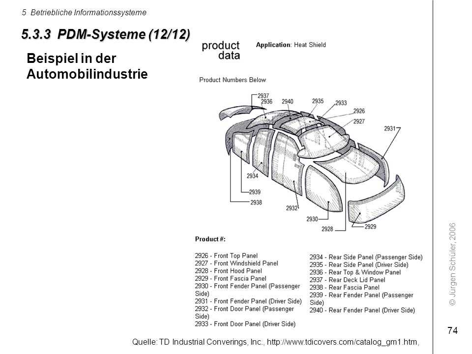 5.3.3 PDM-Systeme (12/12) Beispiel in der Automobilindustrie