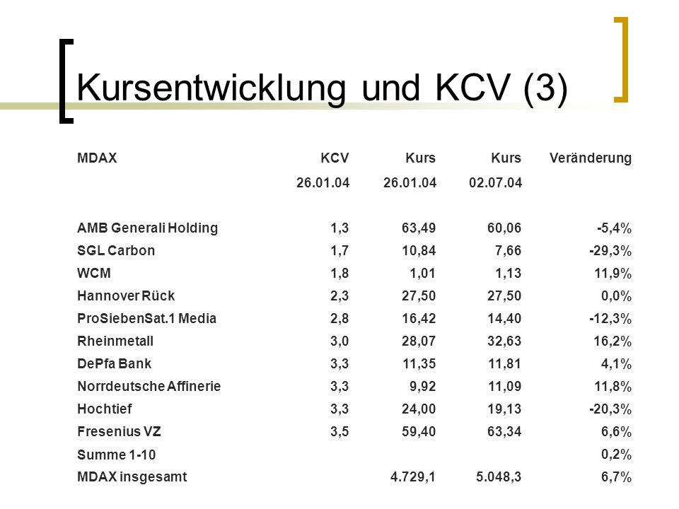 Kursentwicklung und KCV (3)