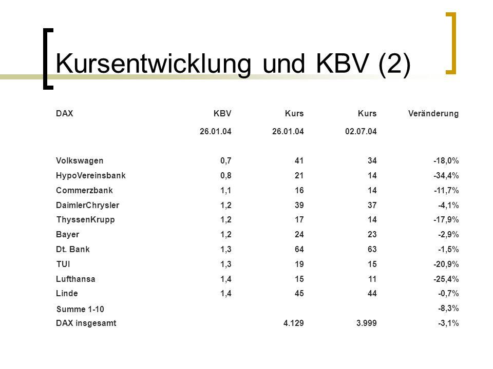Kursentwicklung und KBV (2)