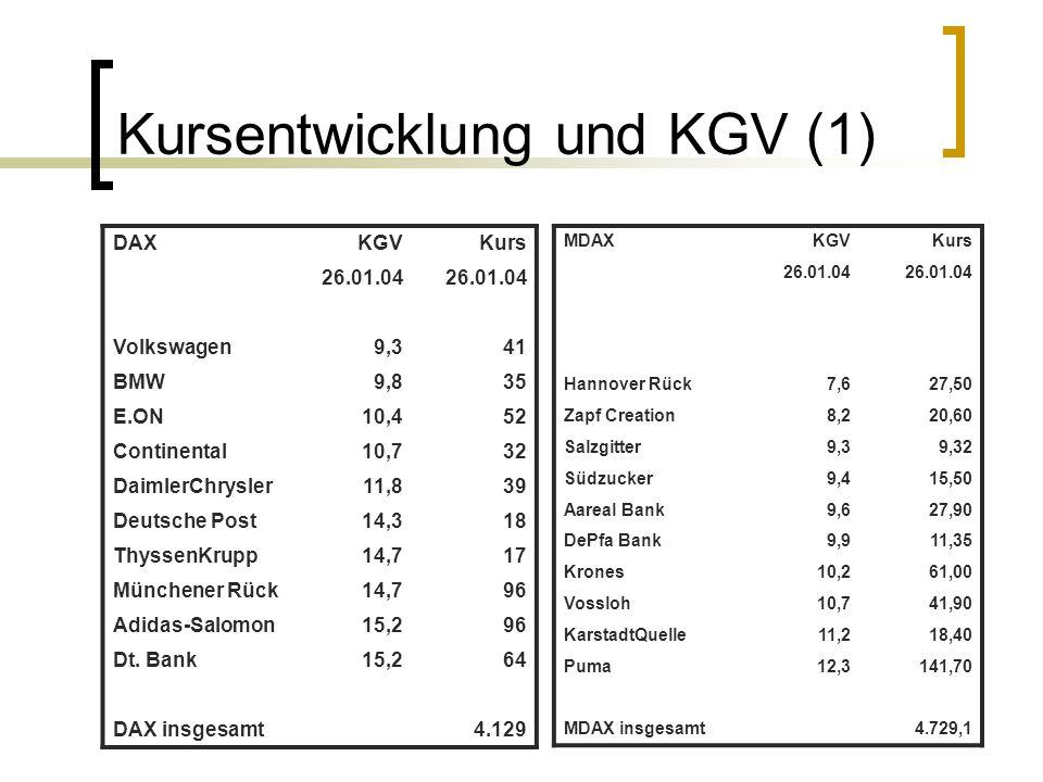 Kursentwicklung und KGV (1)