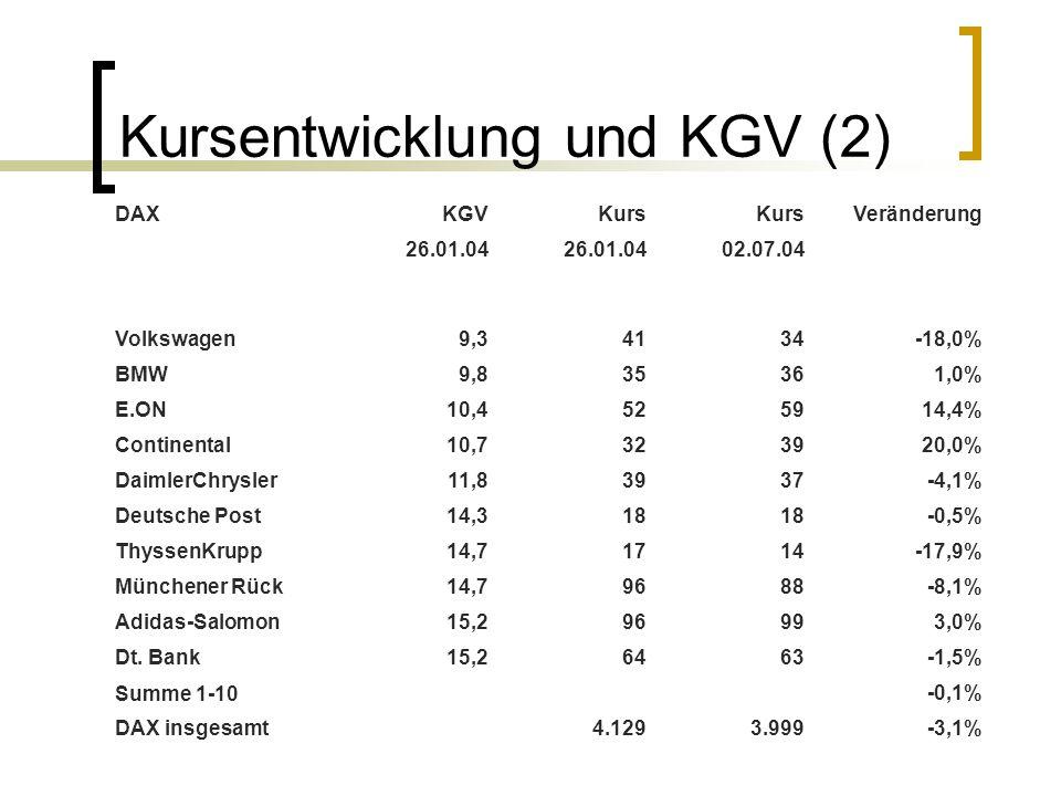 Kursentwicklung und KGV (2)