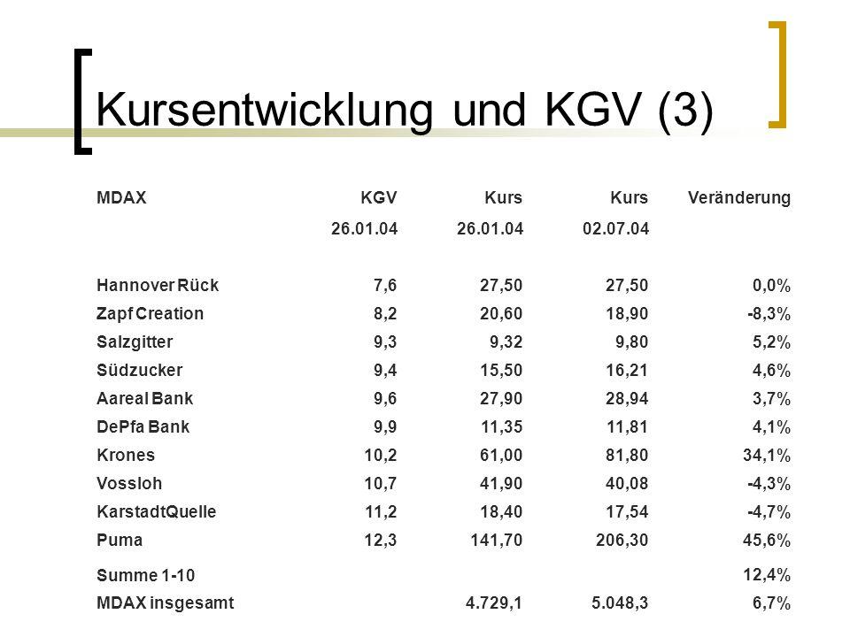 Kursentwicklung und KGV (3)