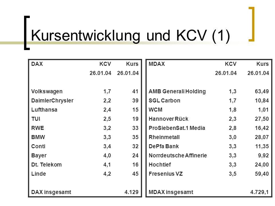 Kursentwicklung und KCV (1)