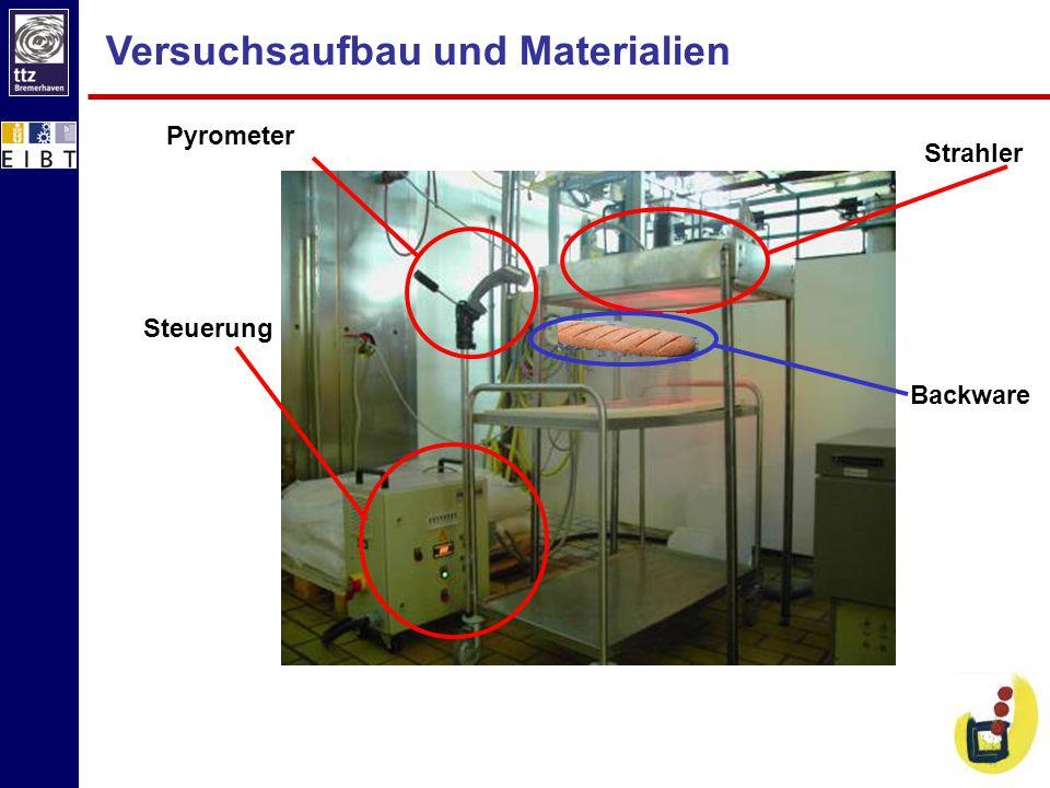 Versuchsaufbau und Materialien