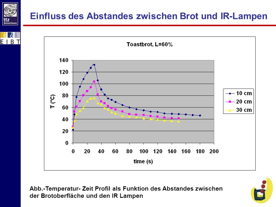 Einfluss des Abstandes zwischen Brot und IR-Lampen
