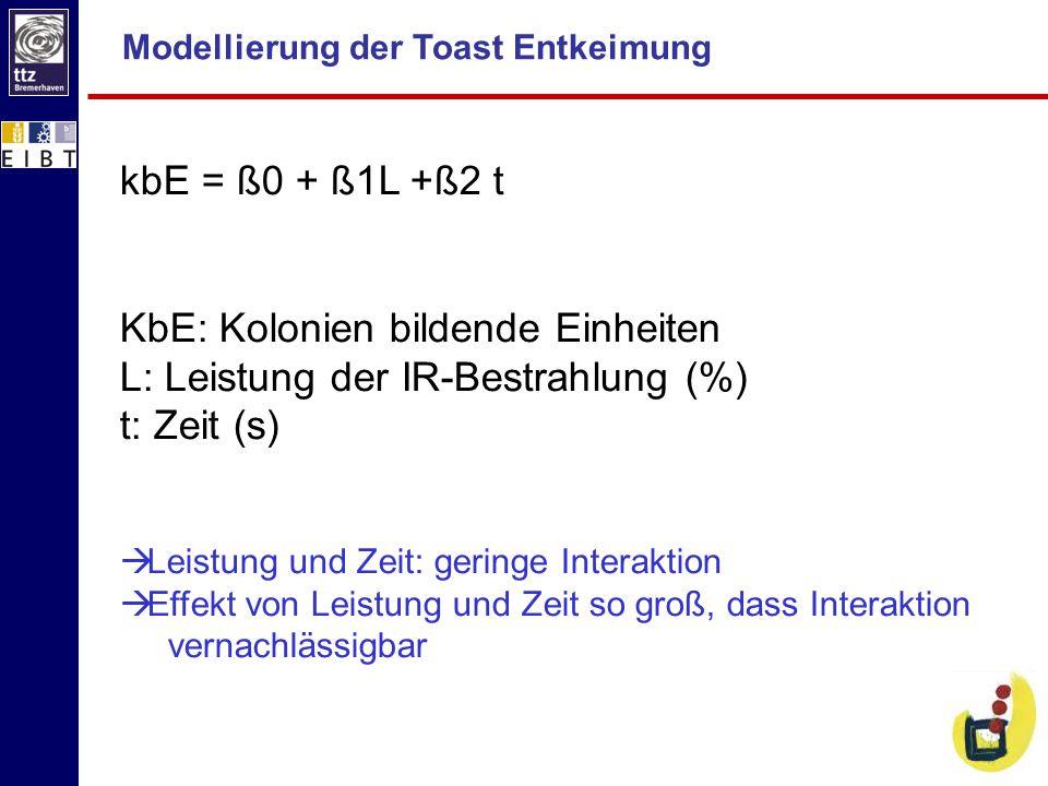 KbE: Kolonien bildende Einheiten L: Leistung der IR-Bestrahlung (%)