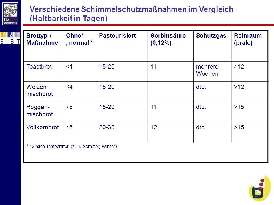Verschiedene Schimmelschutzmaßnahmen im Vergleich (Haltbarkeit in Tagen)