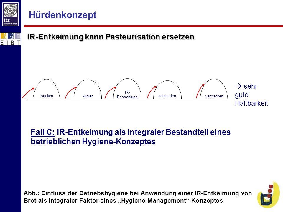 Hürdenkonzept IR-Entkeimung kann Pasteurisation ersetzen