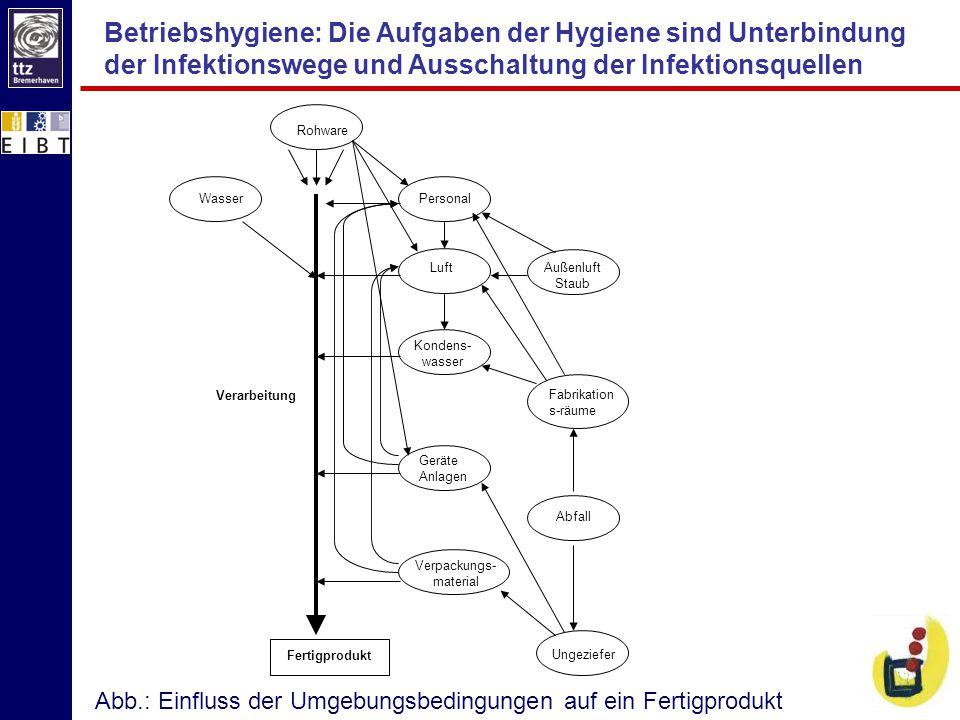 Betriebshygiene: Die Aufgaben der Hygiene sind Unterbindung der Infektionswege und Ausschaltung der Infektionsquellen