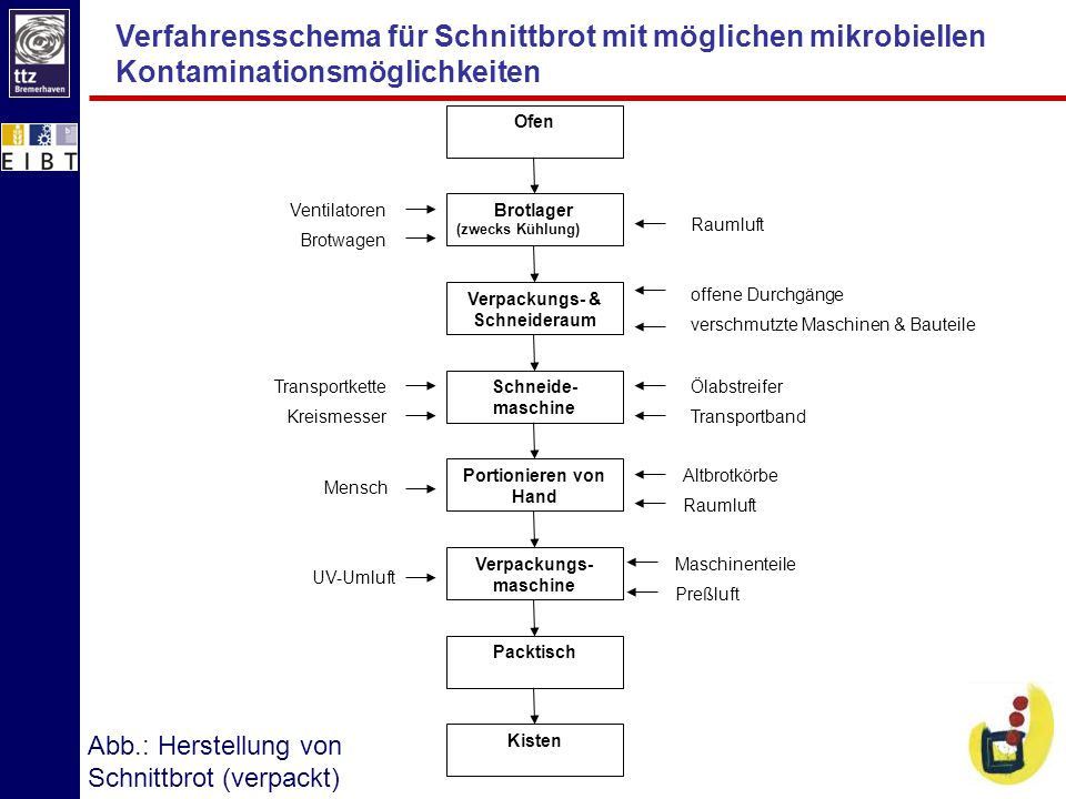 Verpackungs- & Schneideraum Verpackungs-maschine