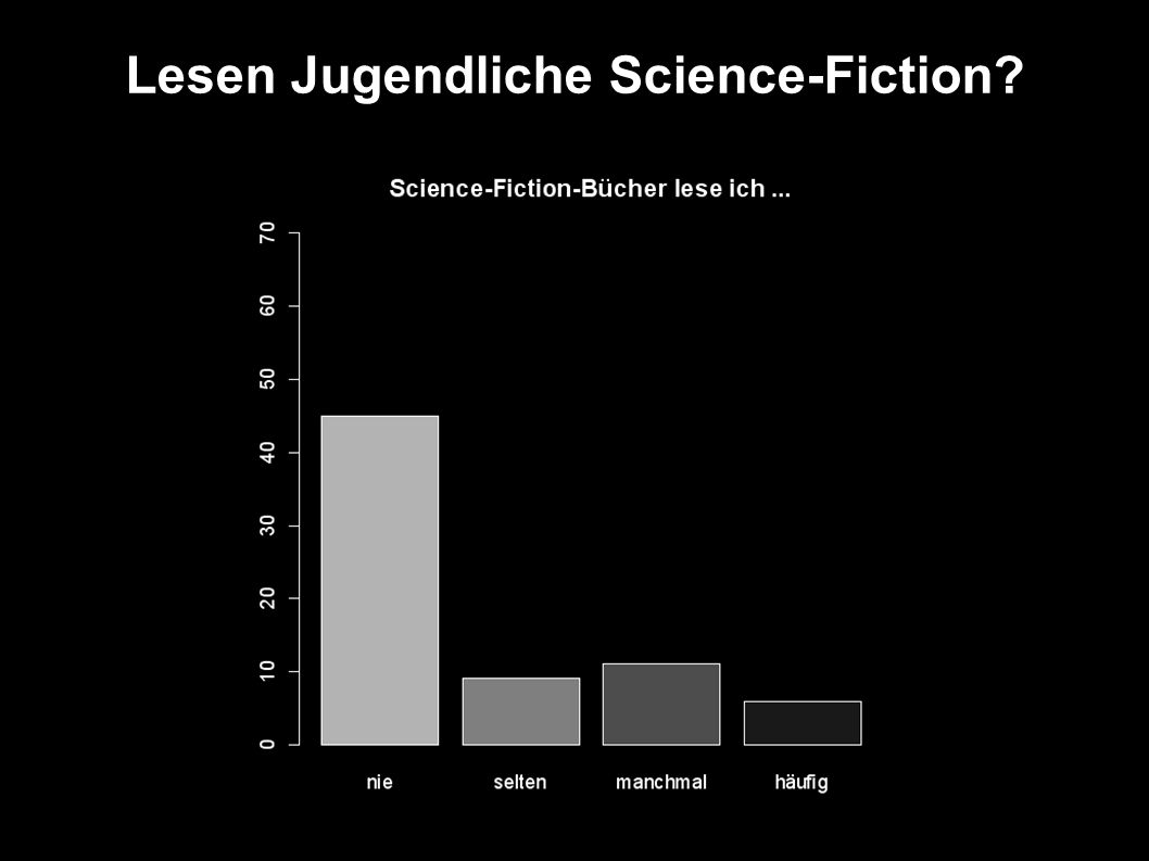 Lesen Jugendliche Science-Fiction