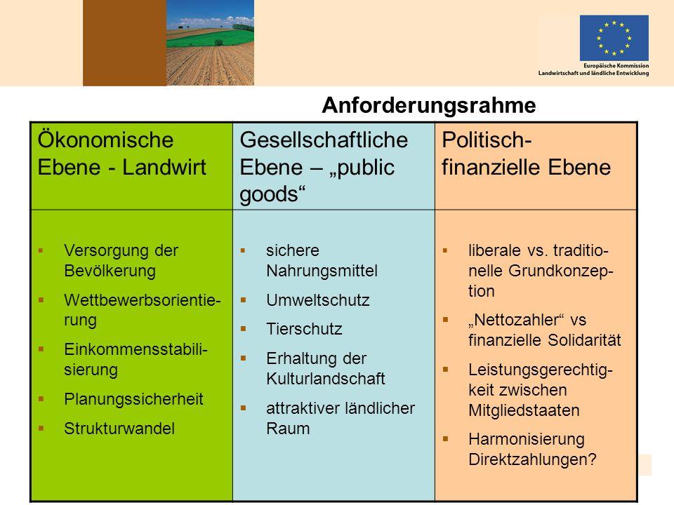 """Ökonomische Ebene - Landwirt Gesellschaftliche Ebene – """"public goods"""