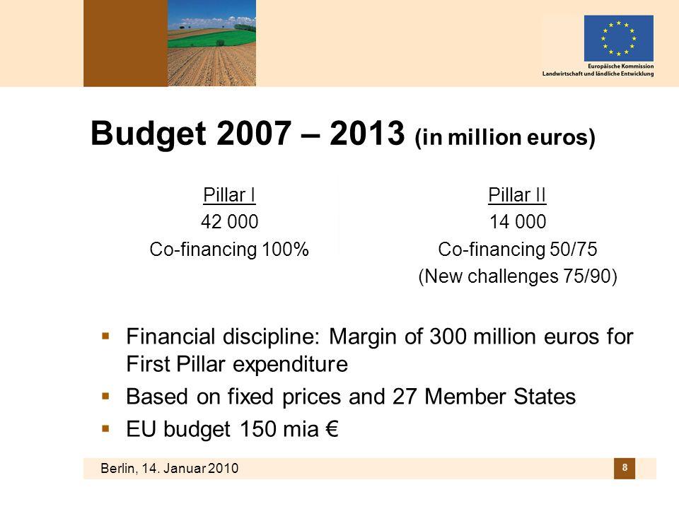 Budget 2007 – 2013 (in million euros)