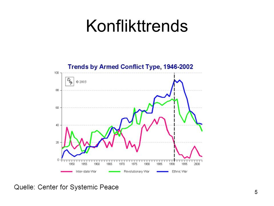 Konflikttrends Quelle: Center for Systemic Peace