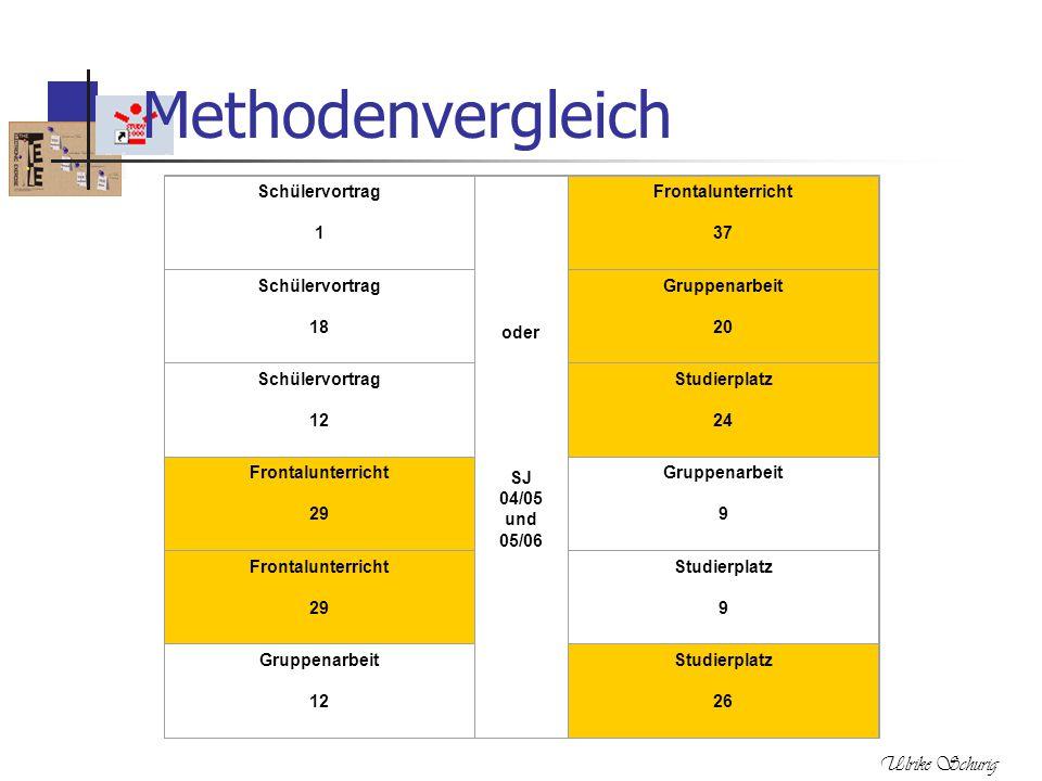Methodenvergleich Ulrike Schurig Schülervortrag 1 oder SJ 04/05 und