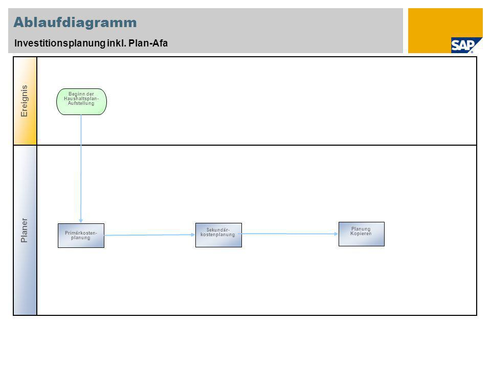 Ablaufdiagramm Investitionsplanung inkl. Plan-Afa Ereignis Planer