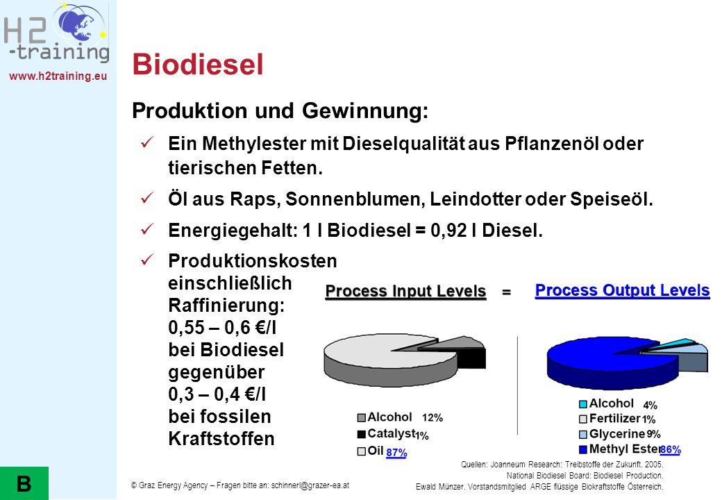 Biodiesel Produktion und Gewinnung: B