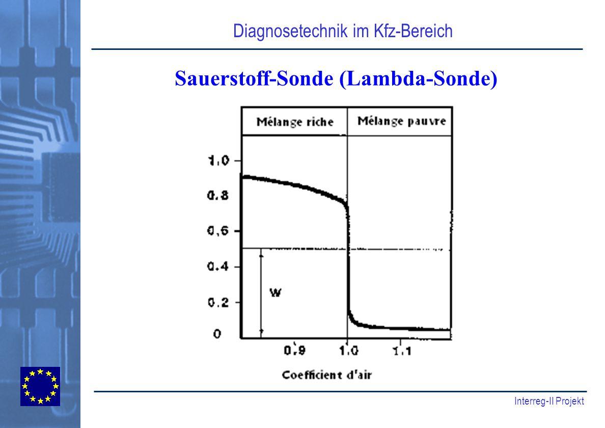 Sauerstoff-Sonde (Lambda-Sonde)