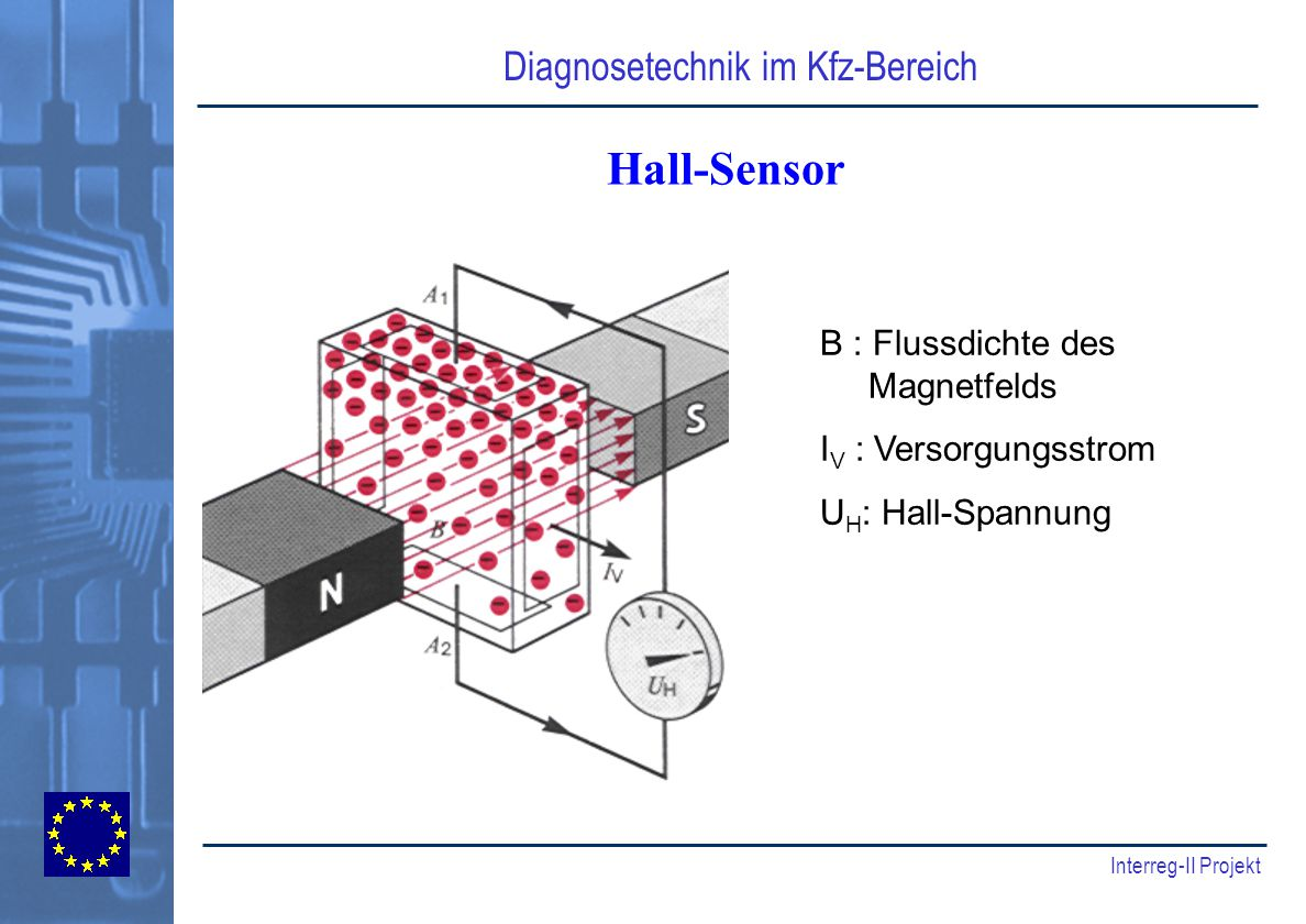 Hall-Sensor B : Flussdichte des Magnetfelds IV : Versorgungsstrom