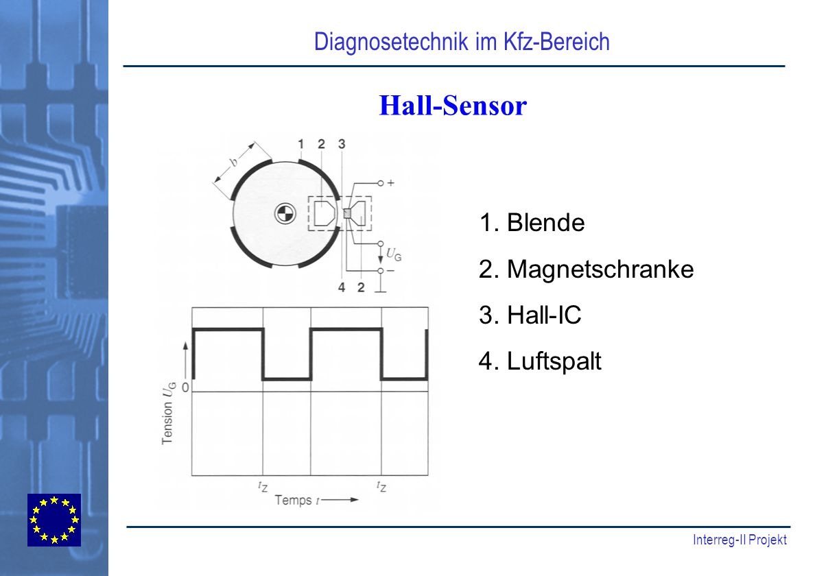 Hall-Sensor 1. Blende 2. Magnetschranke 3. Hall-IC 4. Luftspalt