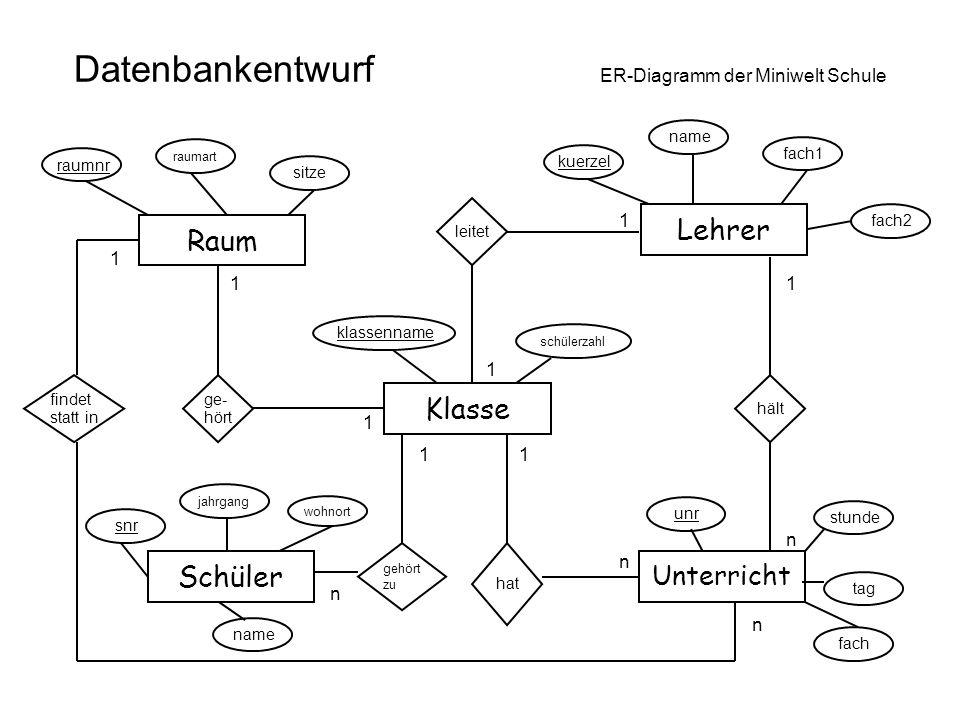 Datenbankentwurf ER-Diagramm der Miniwelt Schule