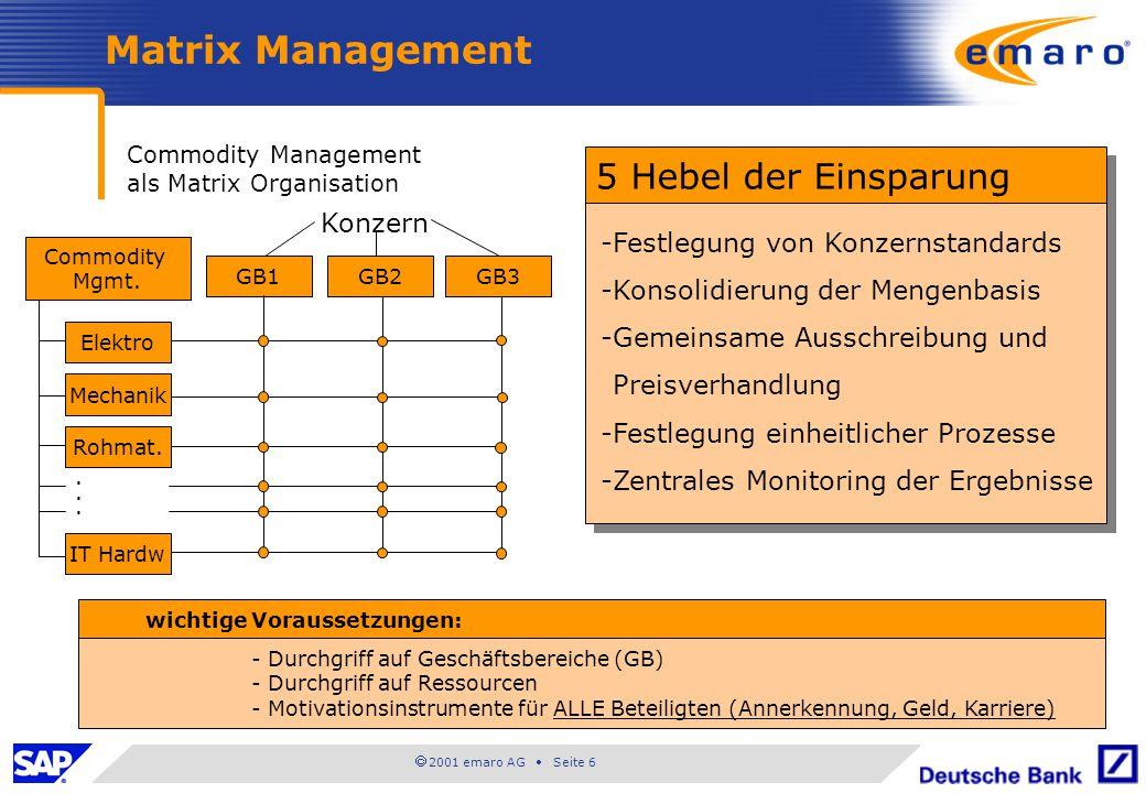 Matrix Management 5 Hebel der Einsparung Konzern