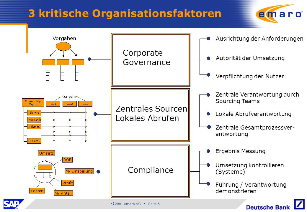 3 kritische Organisationsfaktoren