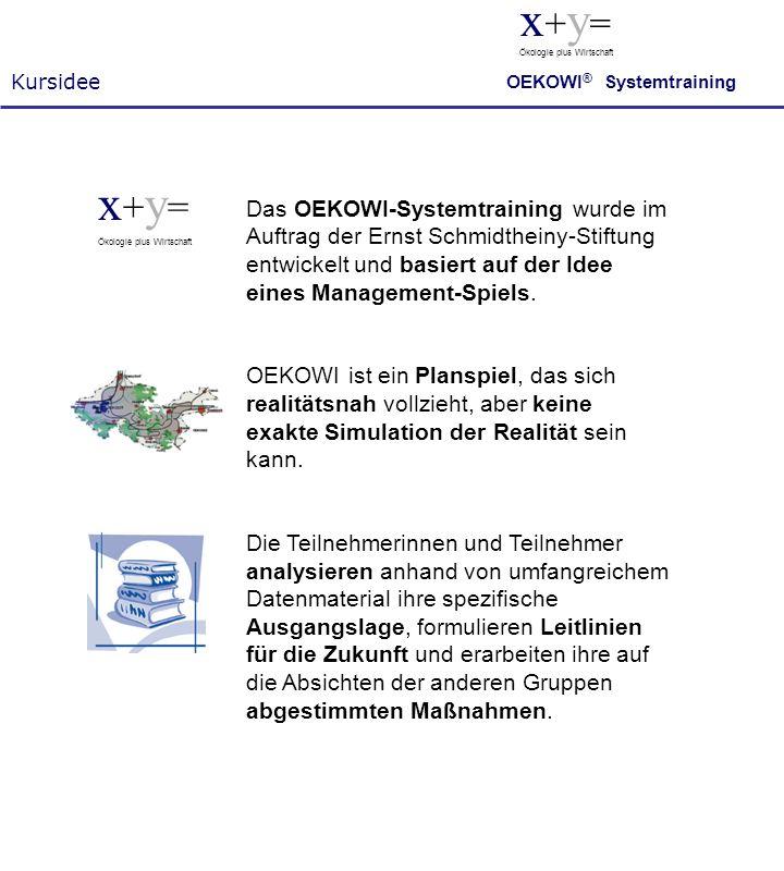 Kursidee x+y= Ökologie plus Wirtschaft. OEKOWI® Systemtraining. x+y= Ökologie plus Wirtschaft.