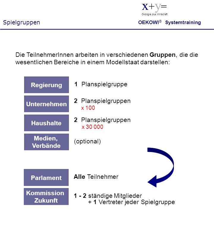 Spielgruppen x+y= Ökologie plus Wirtschaft. OEKOWI® Systemtraining.