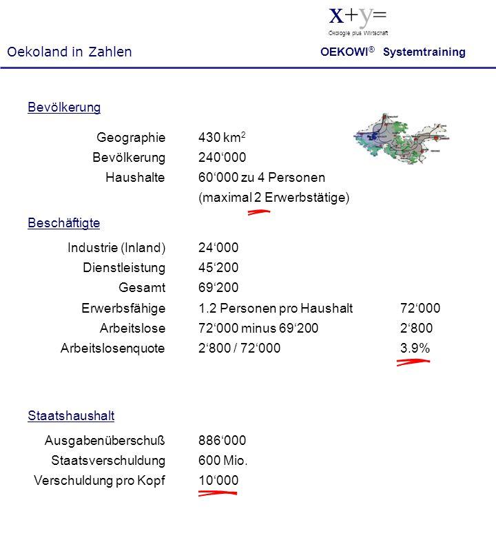 x+y= Oekoland in Zahlen Bevölkerung Geographie Bevölkerung Haushalte