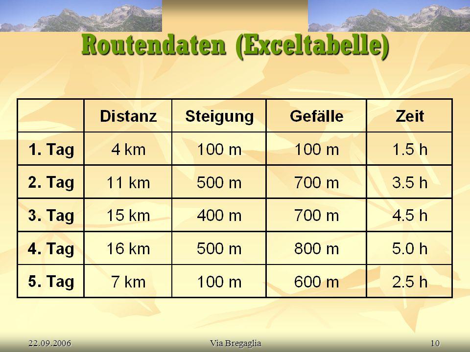 Routendaten (Exceltabelle)