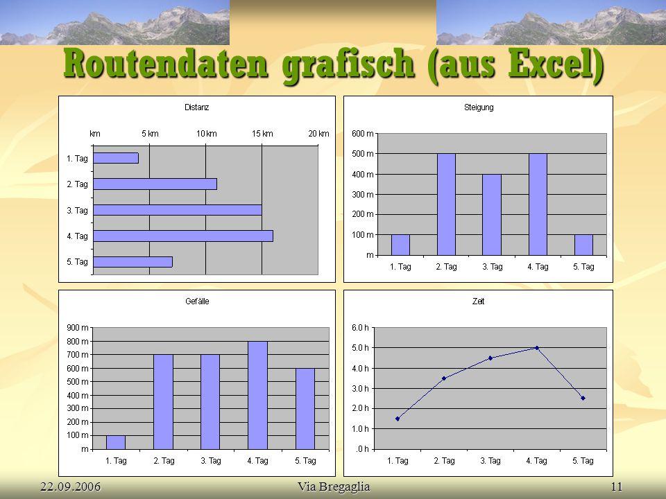 Routendaten grafisch (aus Excel)