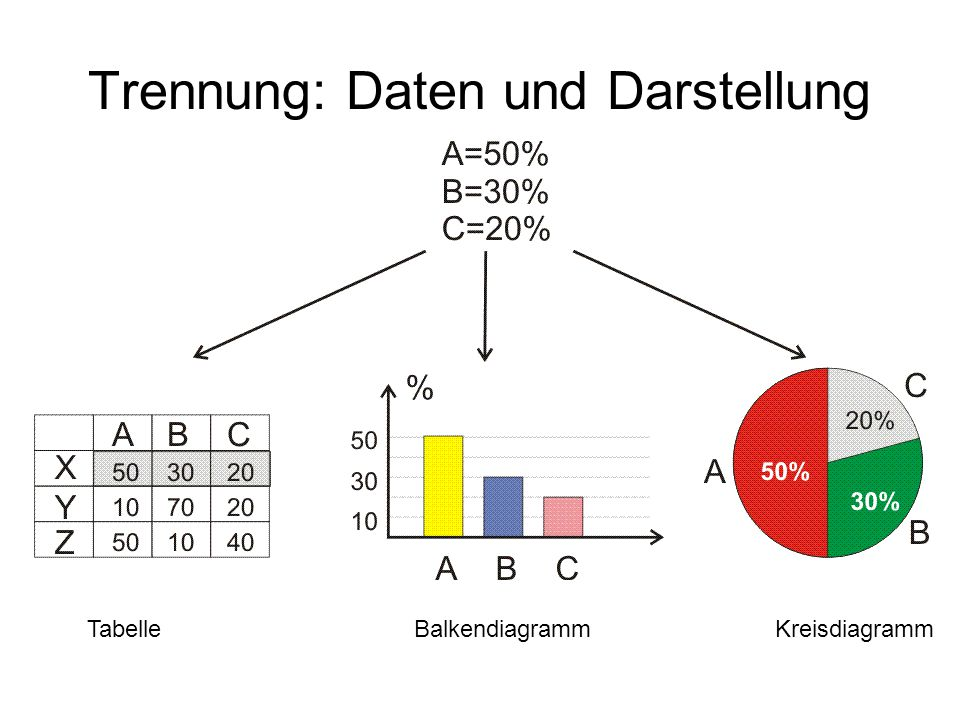 Trennung: Daten und Darstellung