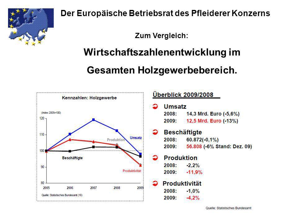 Wirtschaftszahlenentwicklung im Gesamten Holzgewerbebereich.