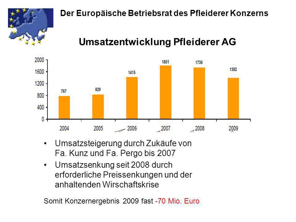 Umsatzentwicklung Pfleiderer AG