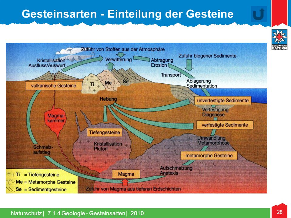 Gesteinsarten - Einteilung der Gesteine
