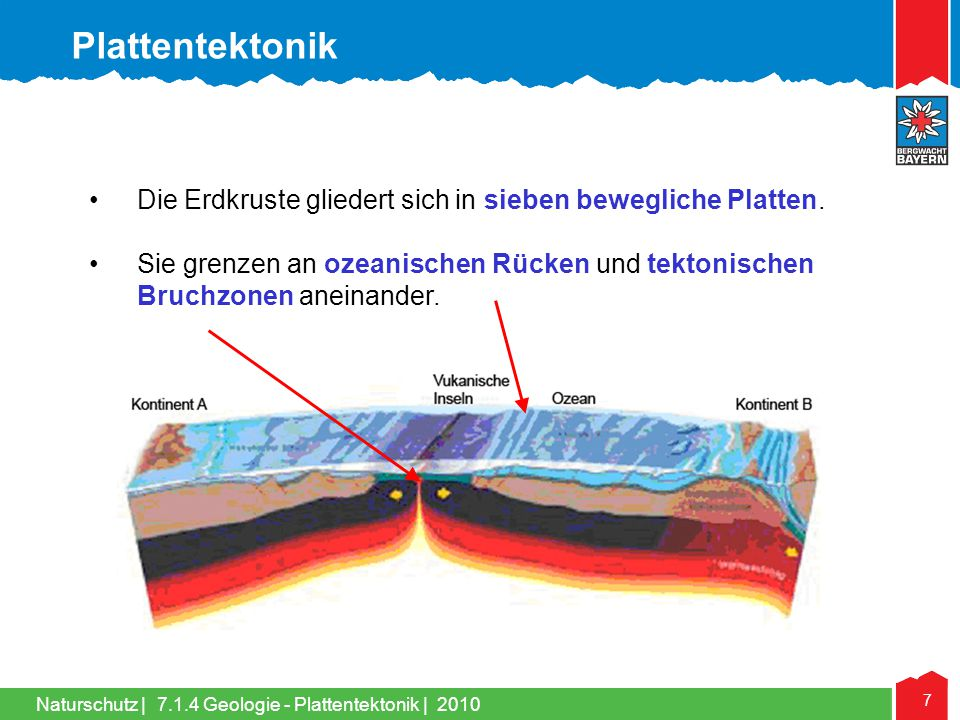Plattentektonik Die Erdkruste gliedert sich in sieben bewegliche Platten. Sie grenzen an ozeanischen Rücken und tektonischen Bruchzonen aneinander.