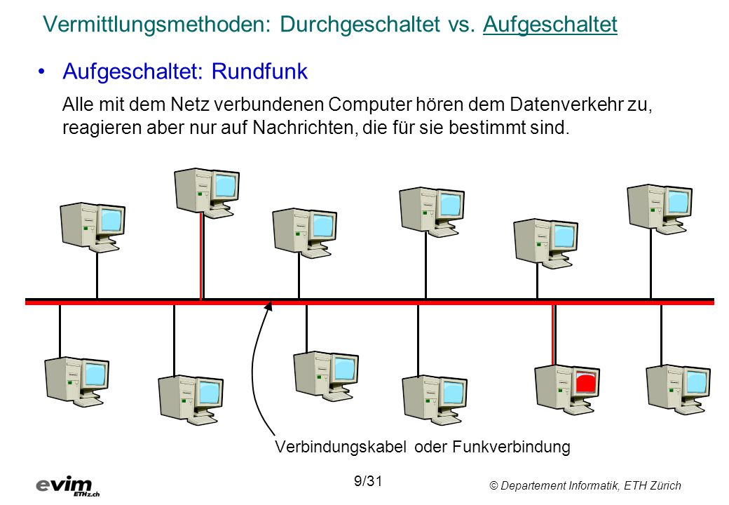Vermittlungsmethoden: Durchgeschaltet vs. Aufgeschaltet