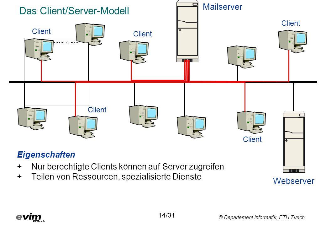 Das Client/Server-Modell