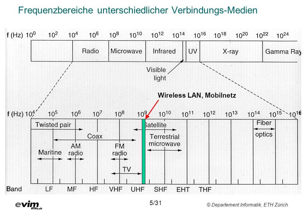 Frequenzbereiche unterschiedlicher Verbindungs-Medien