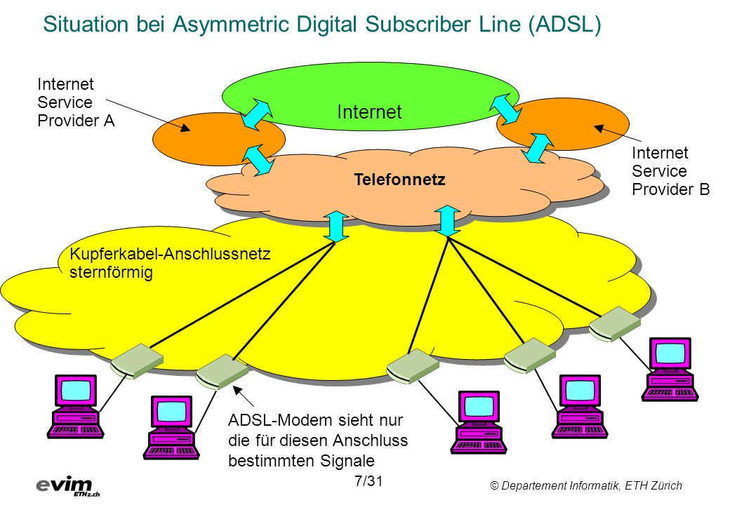 Situation bei Asymmetric Digital Subscriber Line (ADSL)