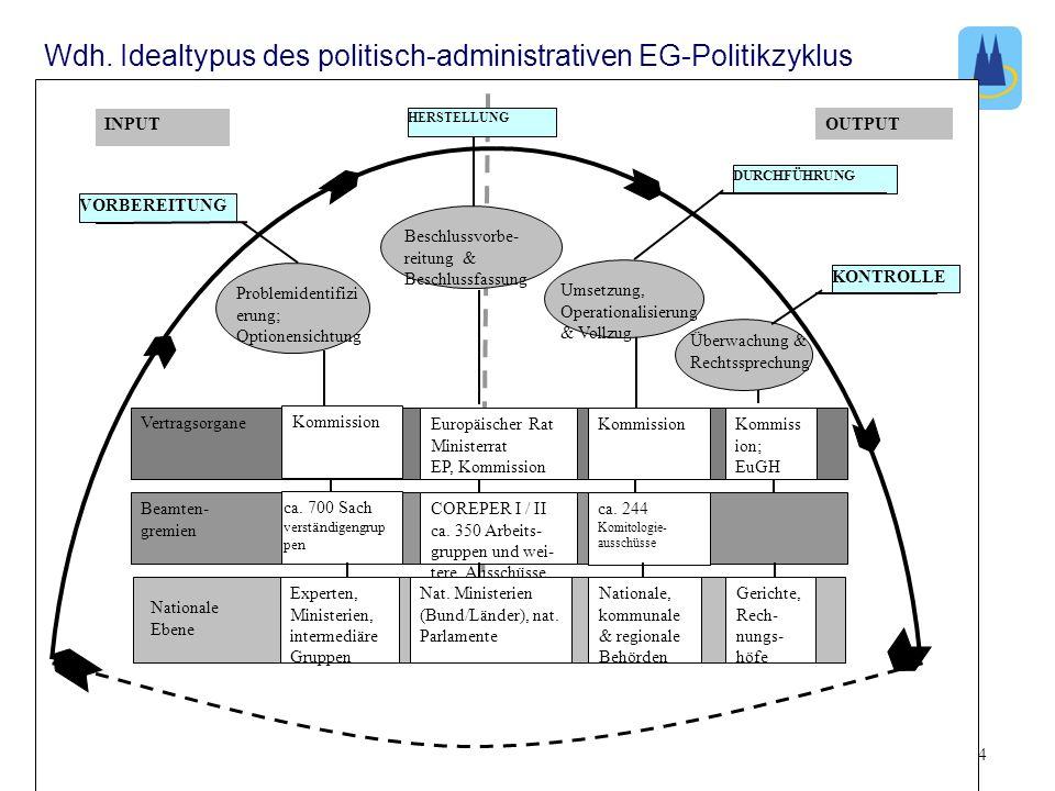 Wdh. Idealtypus des politisch-administrativen EG-Politikzyklus