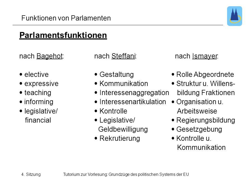 Funktionen von Parlamenten
