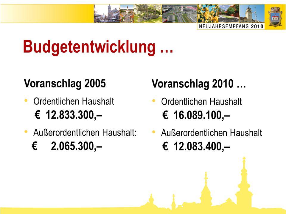 Budgetentwicklung … Voranschlag 2005 Voranschlag 2010 …